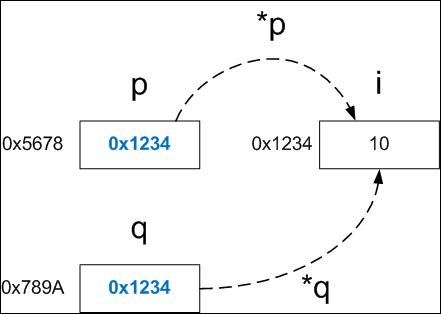 pointer1