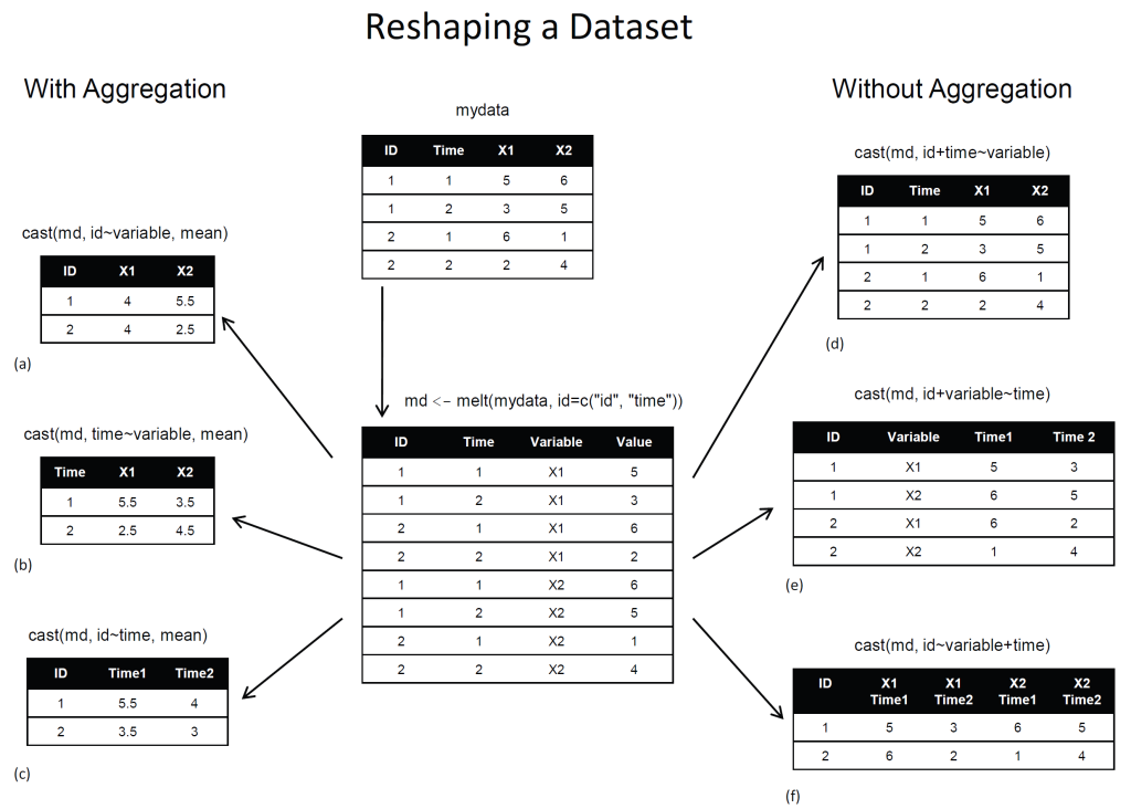 reshaping-data-using-melt-and-cast